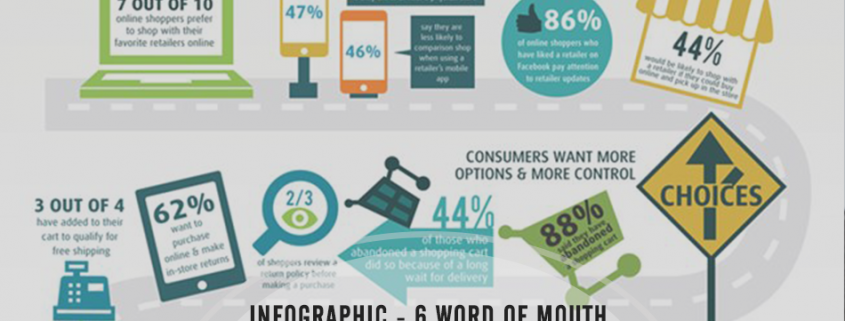 6 Word of Mouth Marketing Strategies for Online Retailers - Infographic